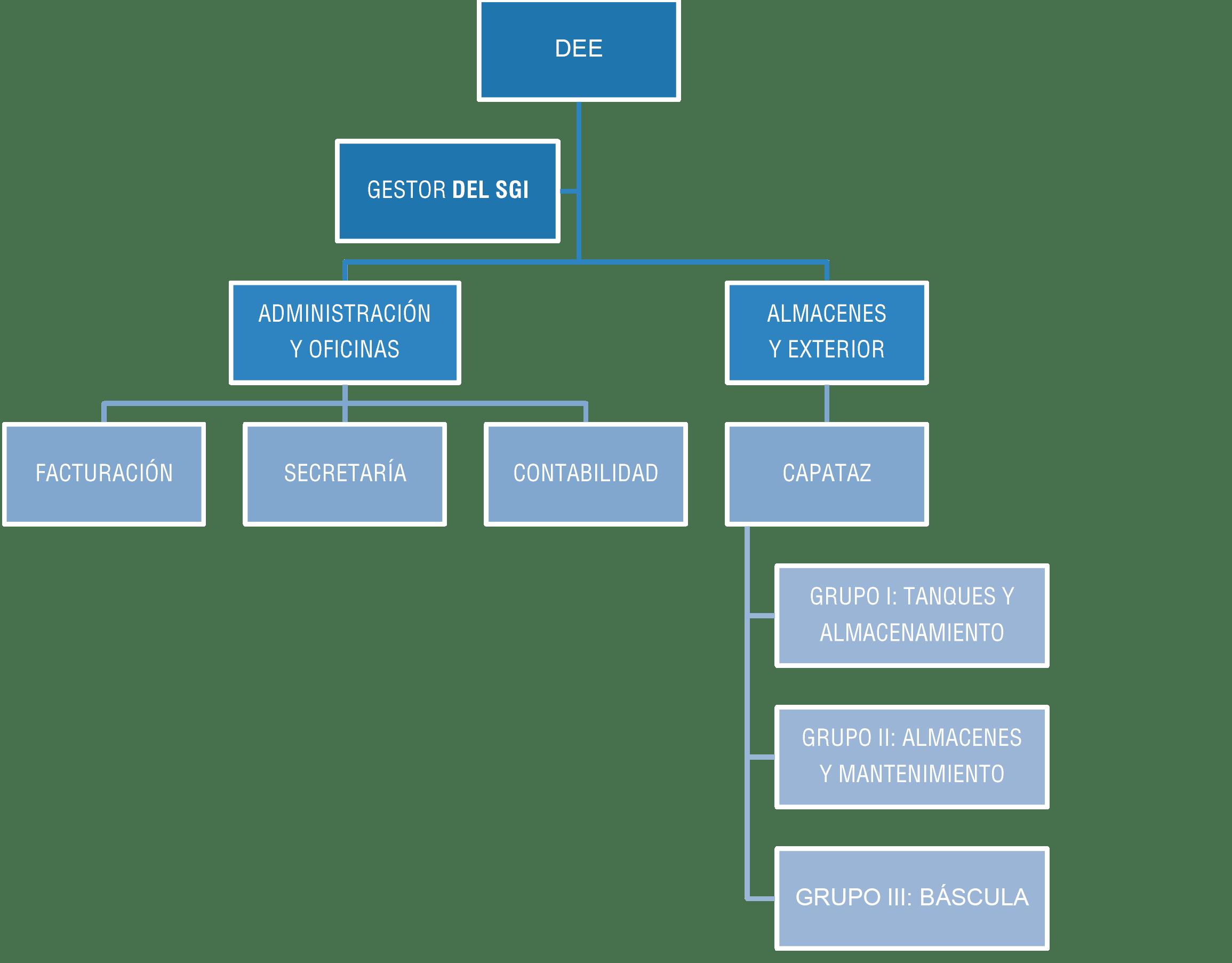 Organigrama-ZFS
