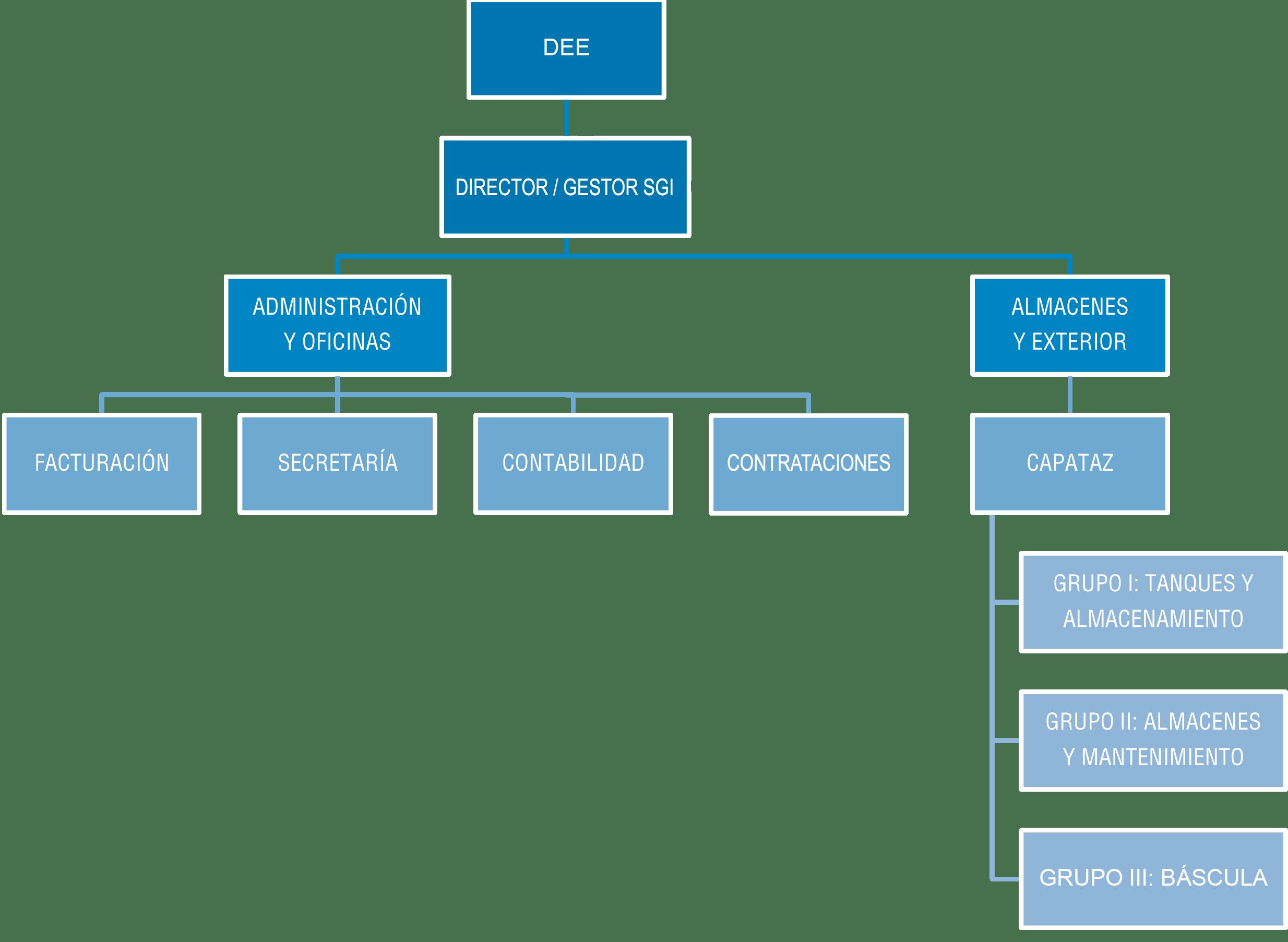 Organigrama ZFS