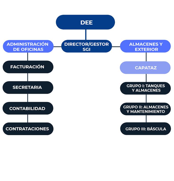organigrama-zonafrancasantander.es